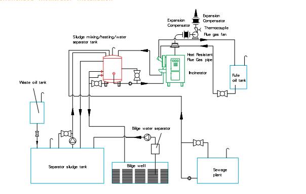 焚烧炉系统安装示意图
